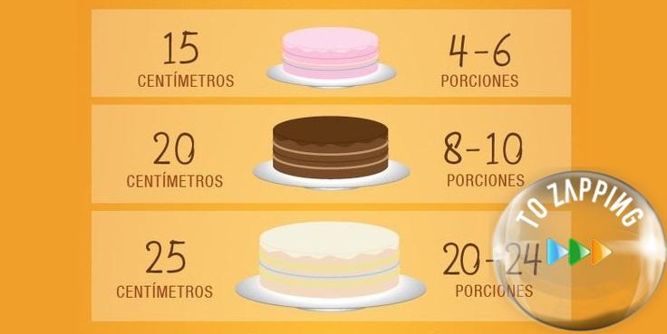 Cómo Saber Las Porciones Que Podemos Sacar De Un Pastel